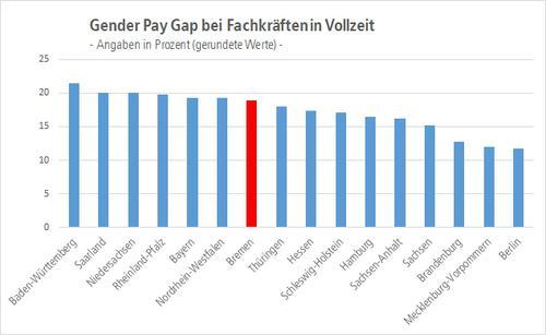 Quelle: Equal Pay Studie 2020, Onlineportal GEHALT.de, S. 15, eigene Darstellung
